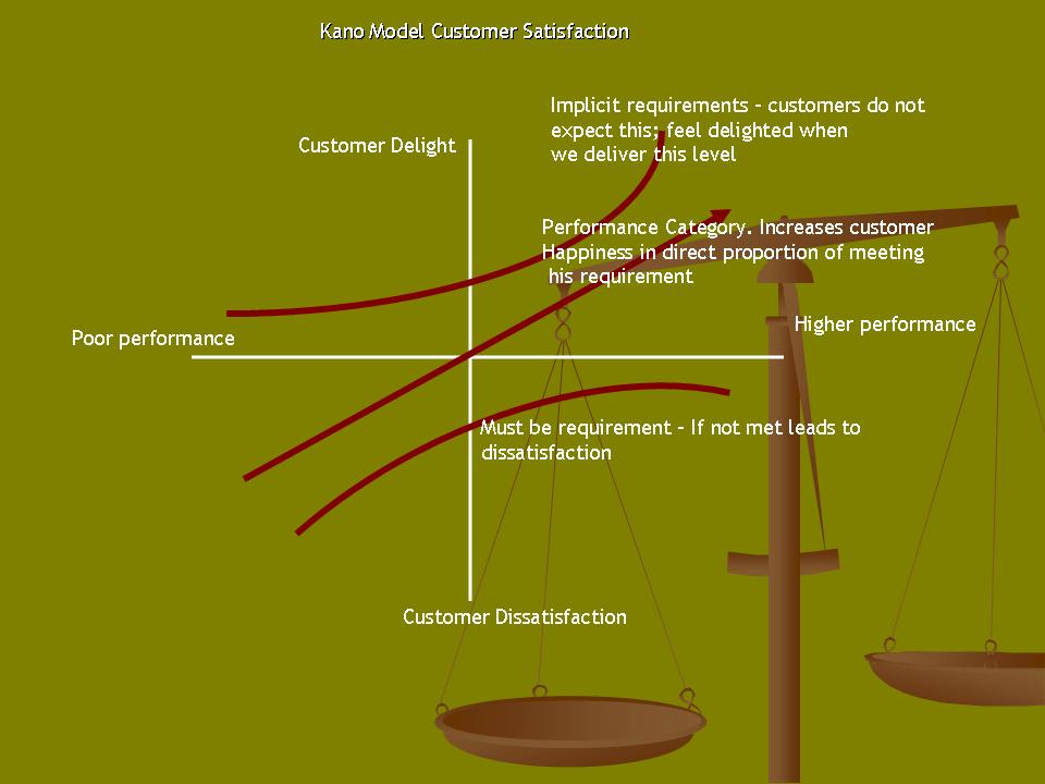 Scrum-a perfect fit for Kano model