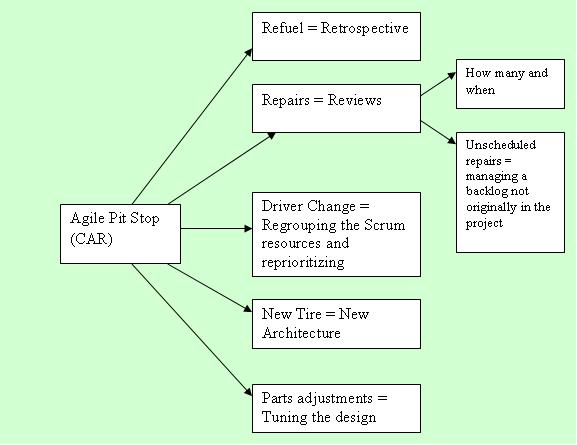 Agile Pit-stop and Agile Pit-Strategy (1/2)