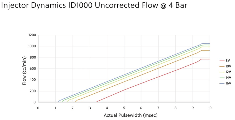 ID1000 Injector flow char vs voltage