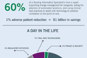 Nursing Informatics Specialists Enhance Patient Care Infographic  Consult QD
