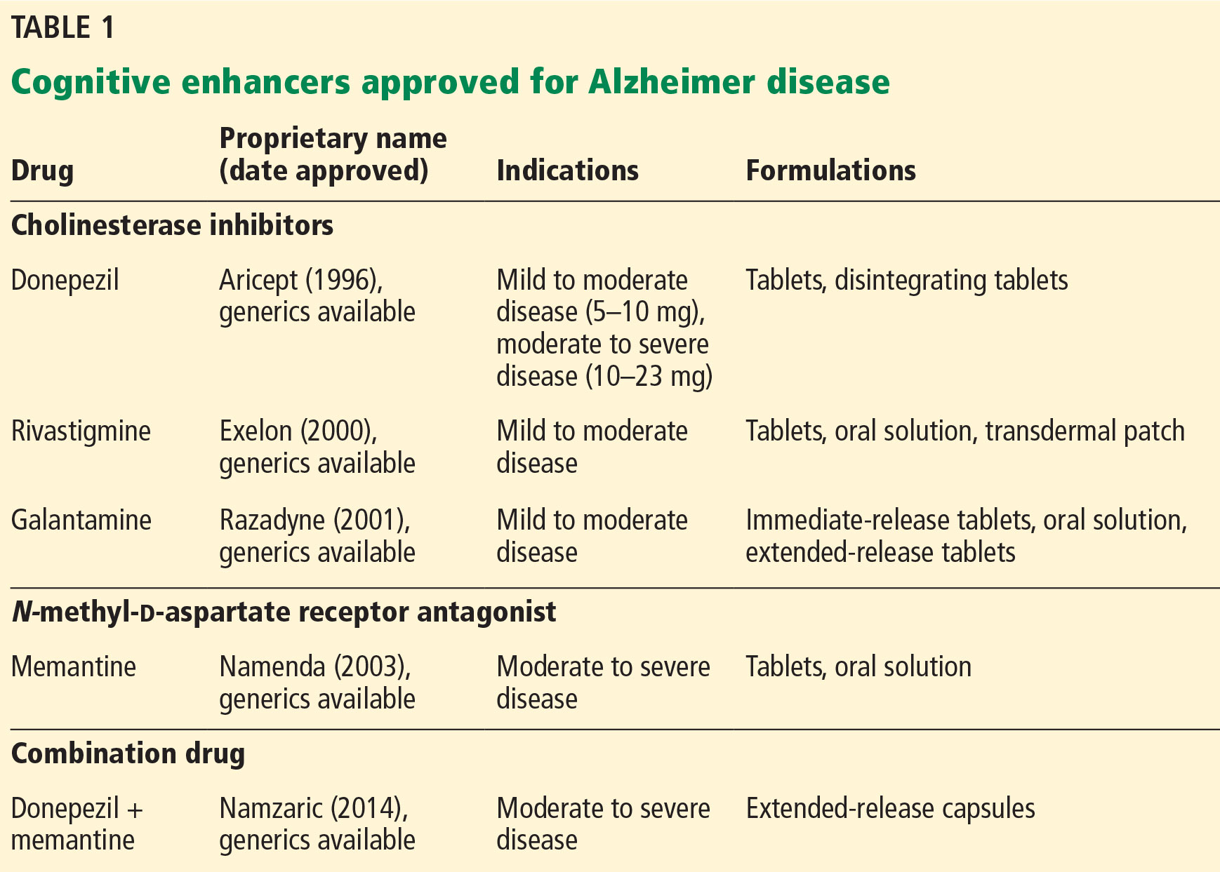 Alzheimer Dementia: Starting Stopping Drug Therapy ...