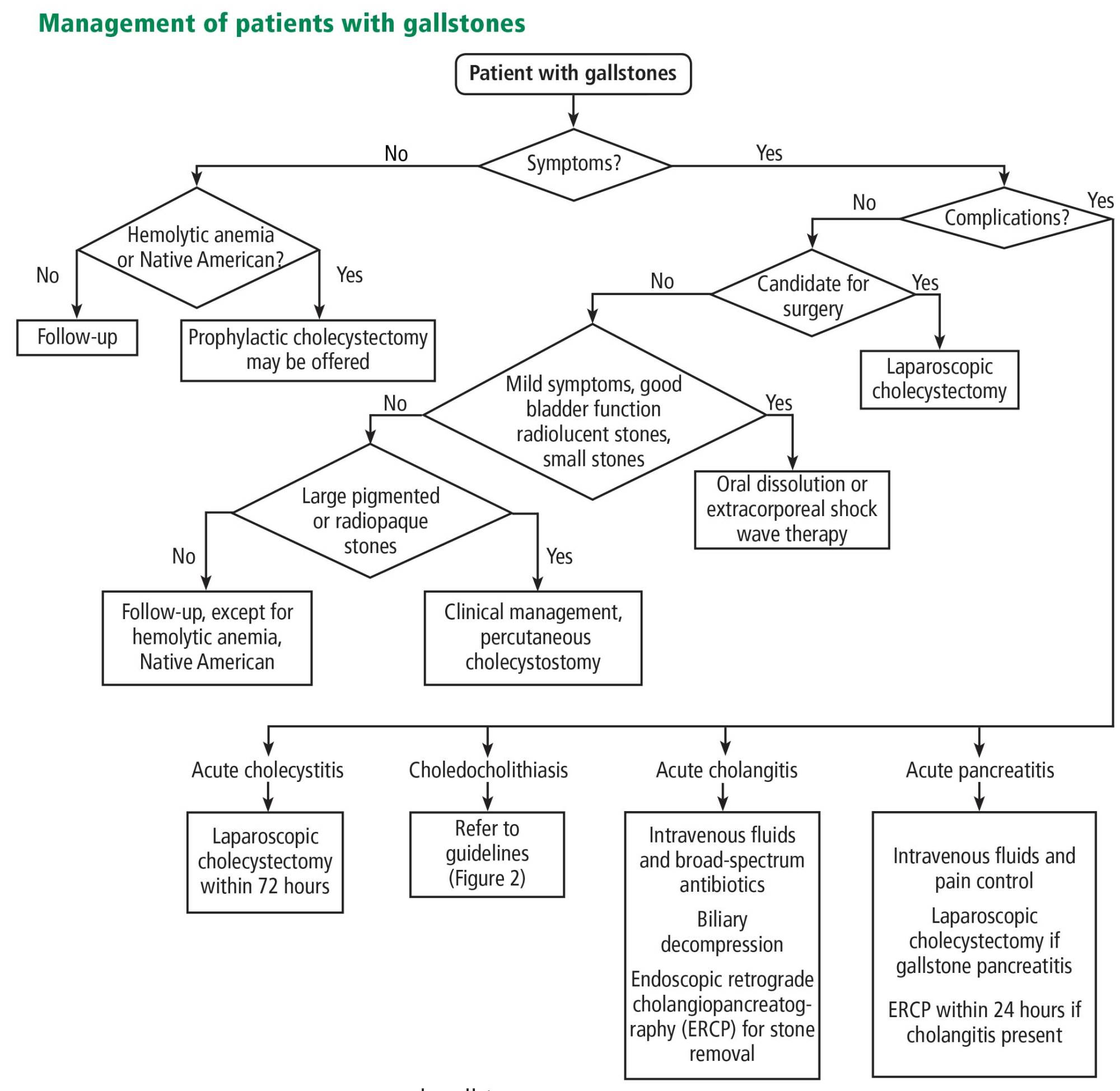 hight resolution of management of patients with gallstones