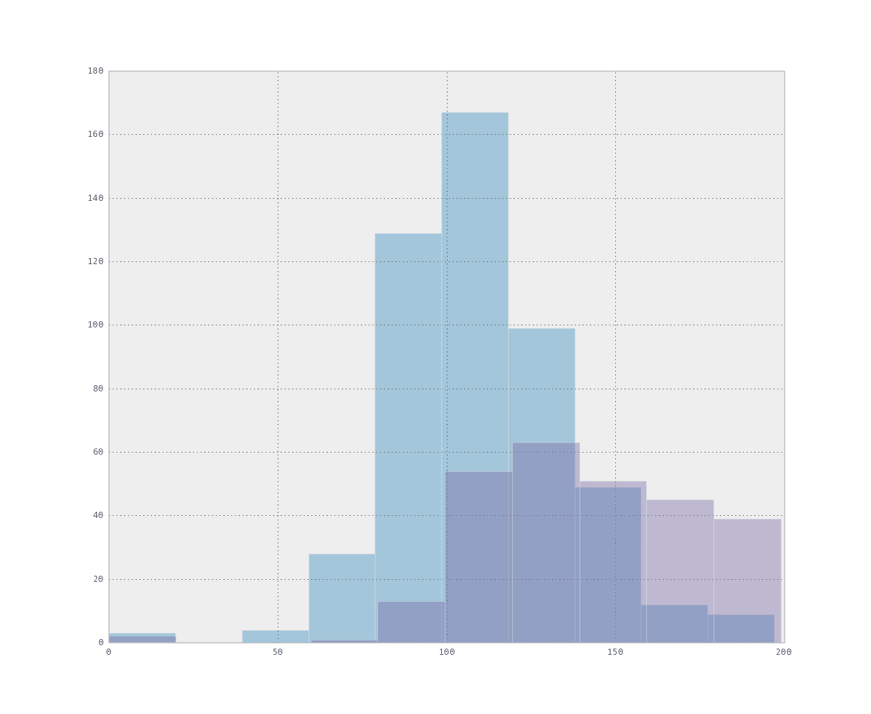 hight resolution of overlapping attribute histograms for each class