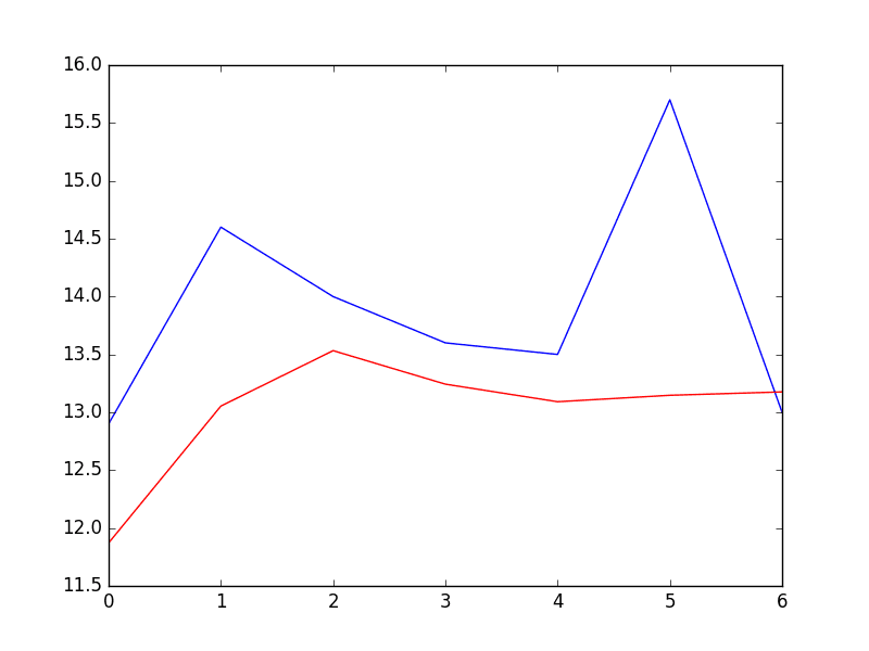 Autoregression Models for Time Series Forecasting With Python