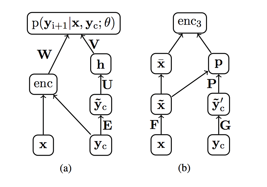 Encoder-Decoder Deep Learning Models for Text Summarization
