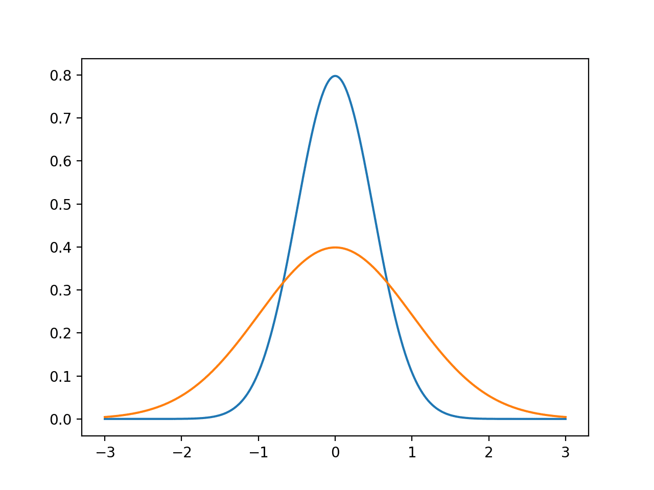 A Gentle Introduction To Calculating Normal Summary Statistics