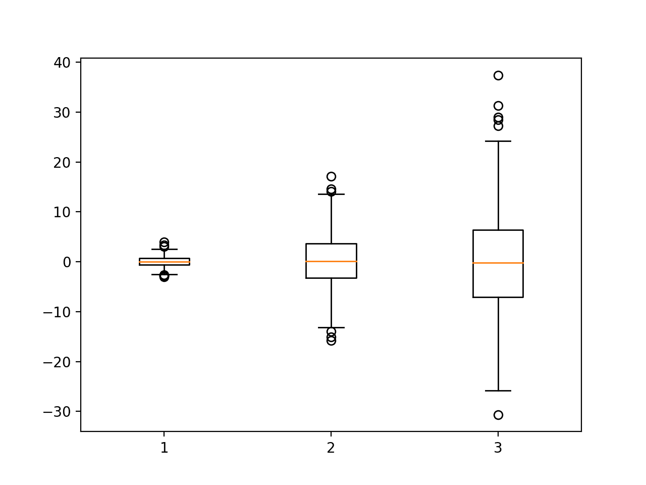 hight resolution of example of a box and whisker plot png