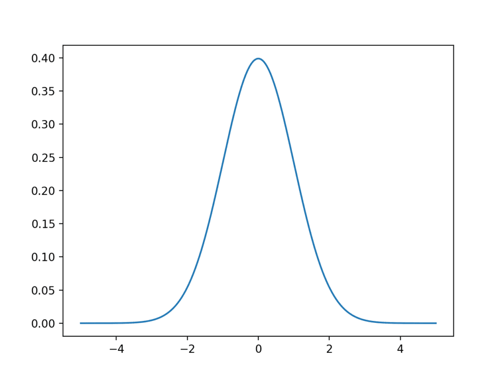 A Gentle Introduction to Statistical Data Distributions