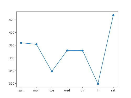 small resolution of line plot of rmse per day for univariate encoder decoder cnn lstm with 14