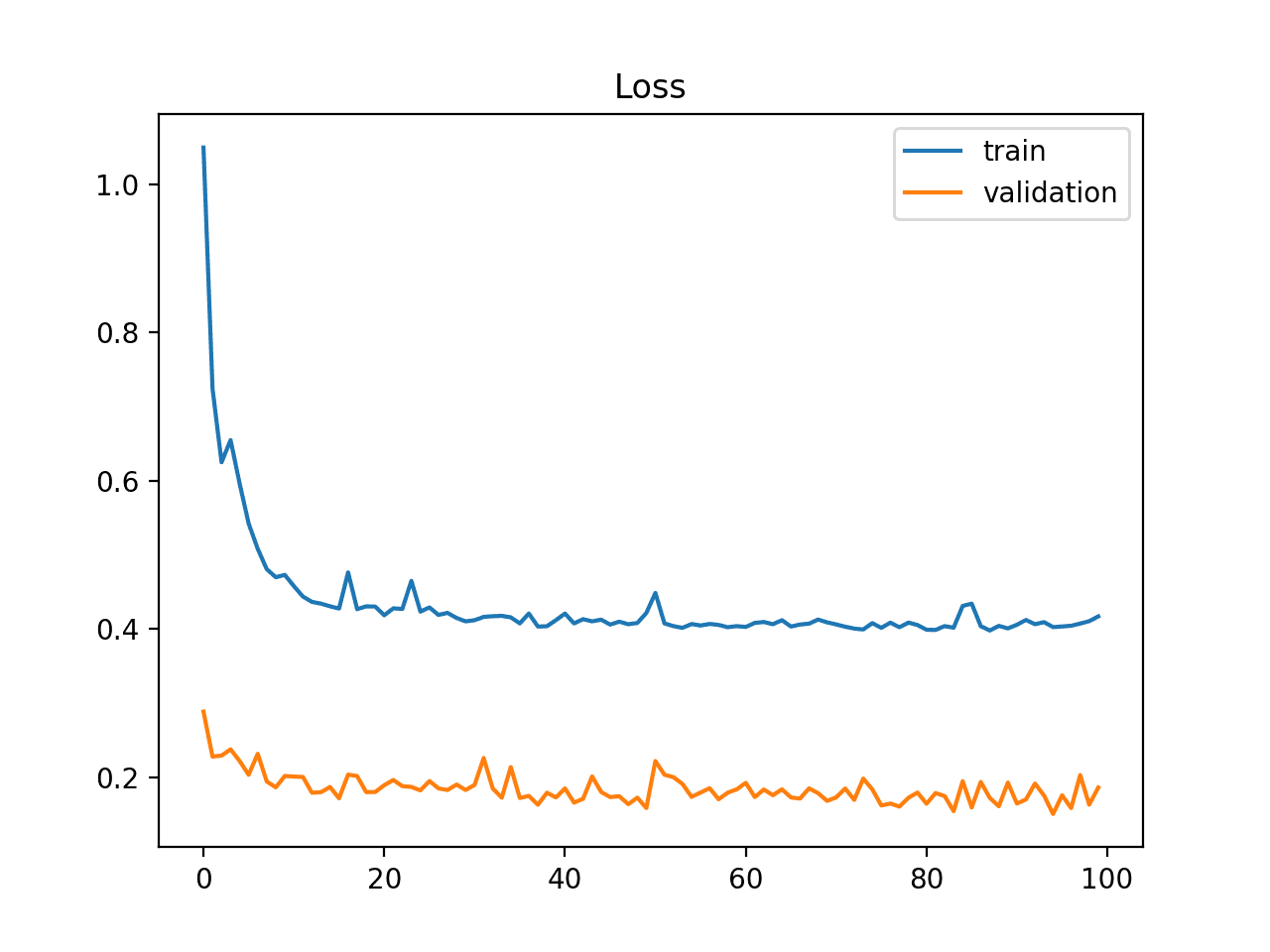 How To Use Learning Curves To Diagnose Machine Learning