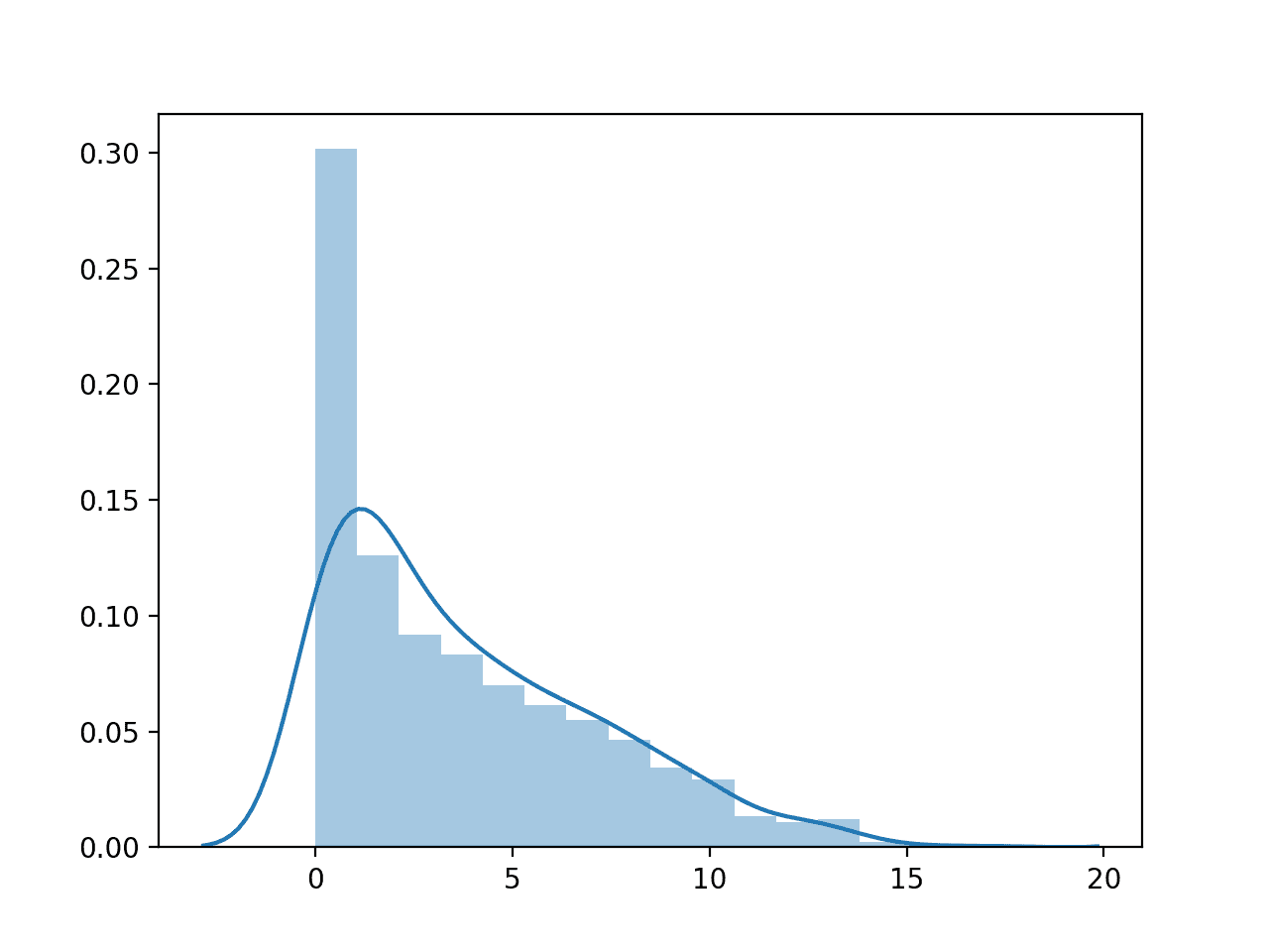 Histogram Plot of Number of Times Pregnant Numerical Variable