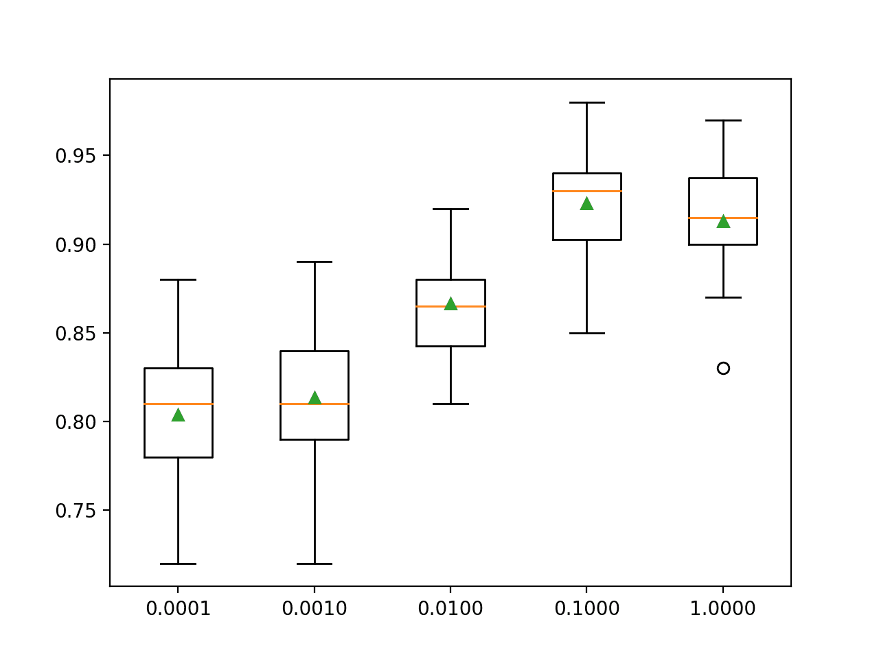 Box Plot of XGBoost Learning Rate vs. Classification Accuracy
