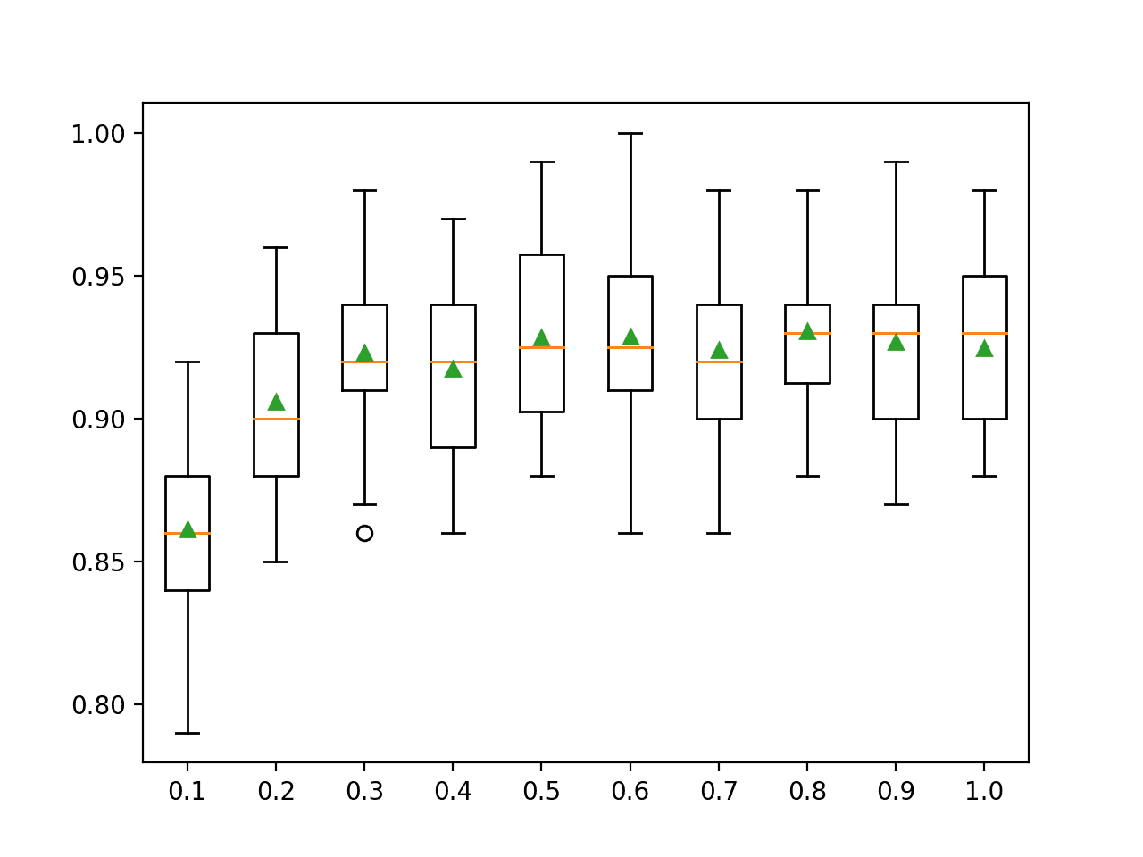 Box Plots of XGBoost Ensemble Column Ratio vs. Classification Accuracy