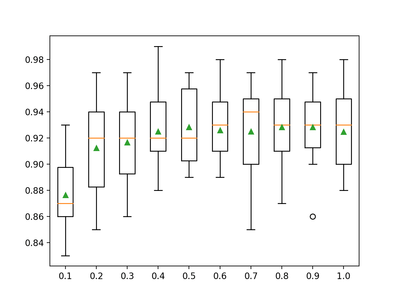 Box Plots of XGBoost Ensemble Sample Ratio vs. Classification Accuracy
