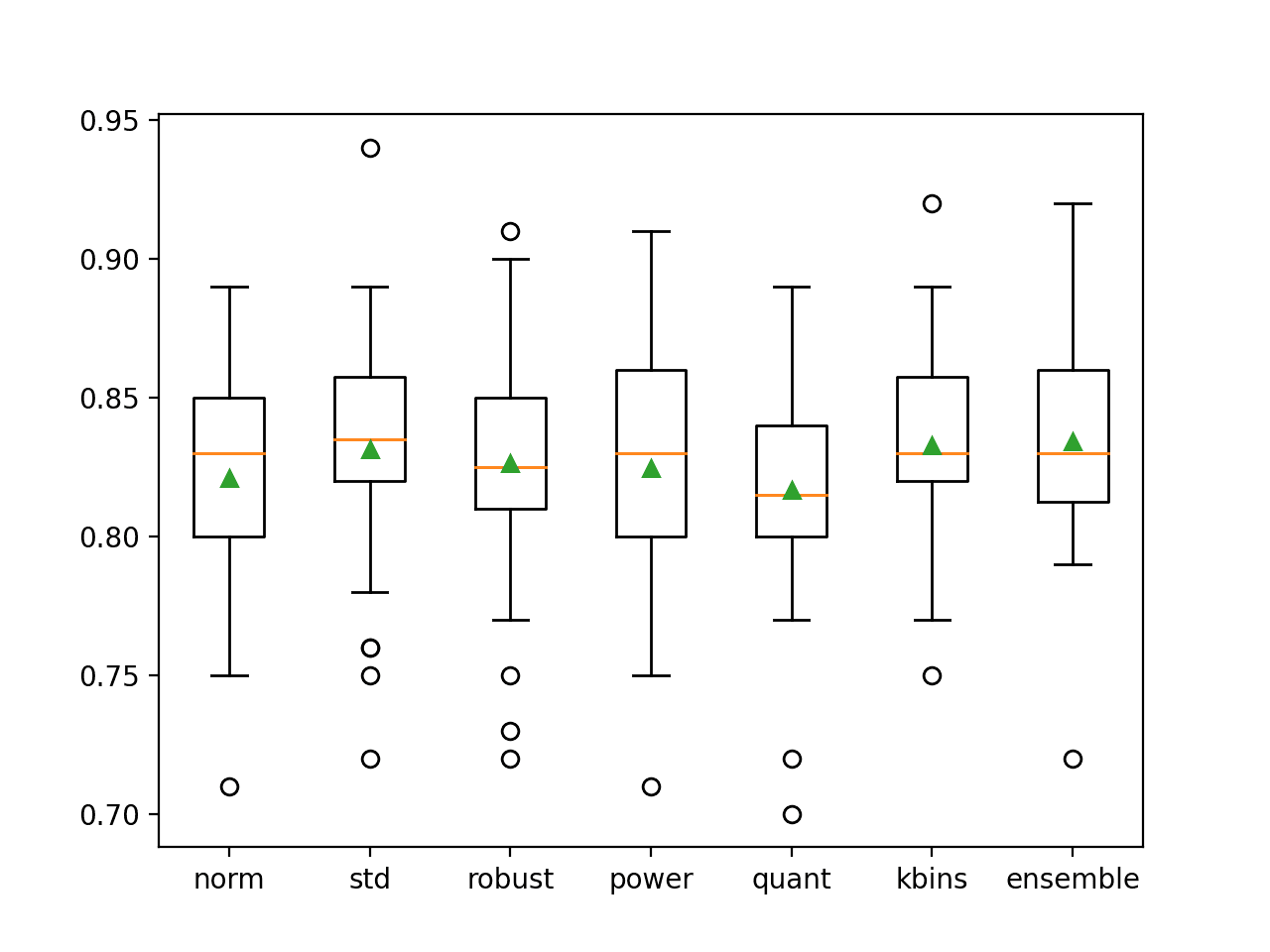 Box and Whisker Plot of Accuracy Distribution for Individual Models and Data Transform Ensemble