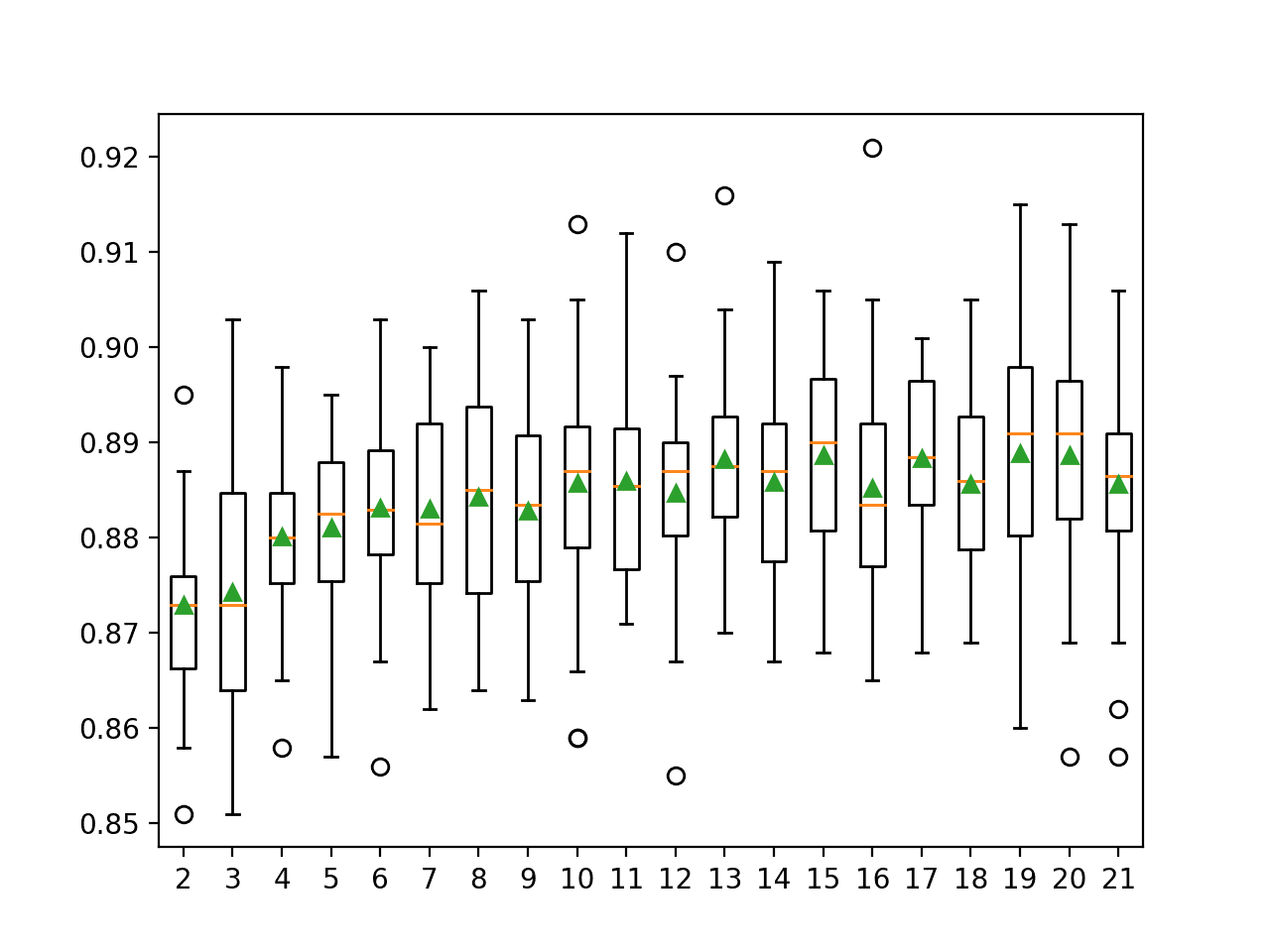 Box and Whisker Plots of Accuracy Distributions for k Values in DCS-LA With OLA