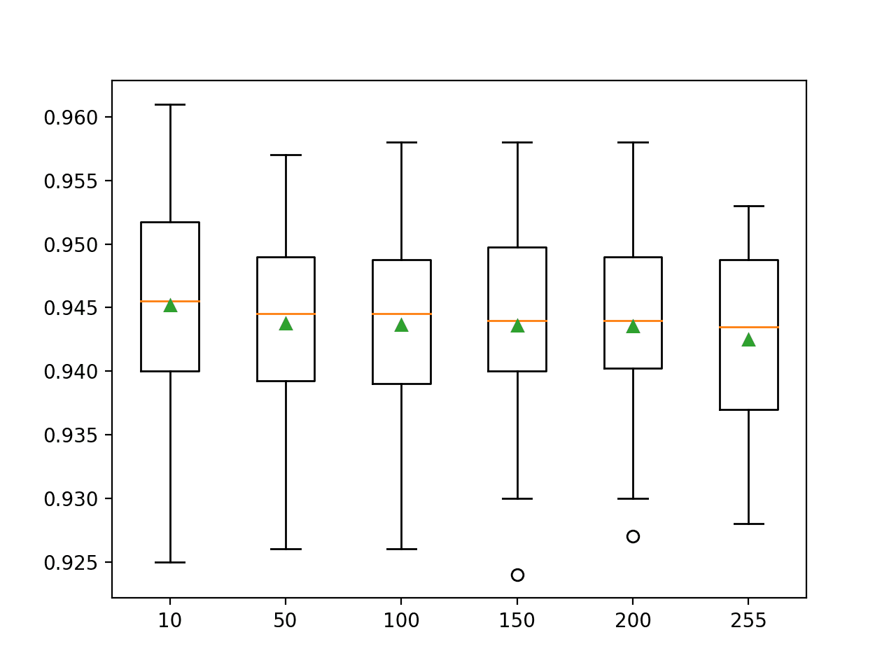 Box and Whisker Plots of the Number of Bins for the Scikit-Learn Histogram Gradient Boosting Ensemble