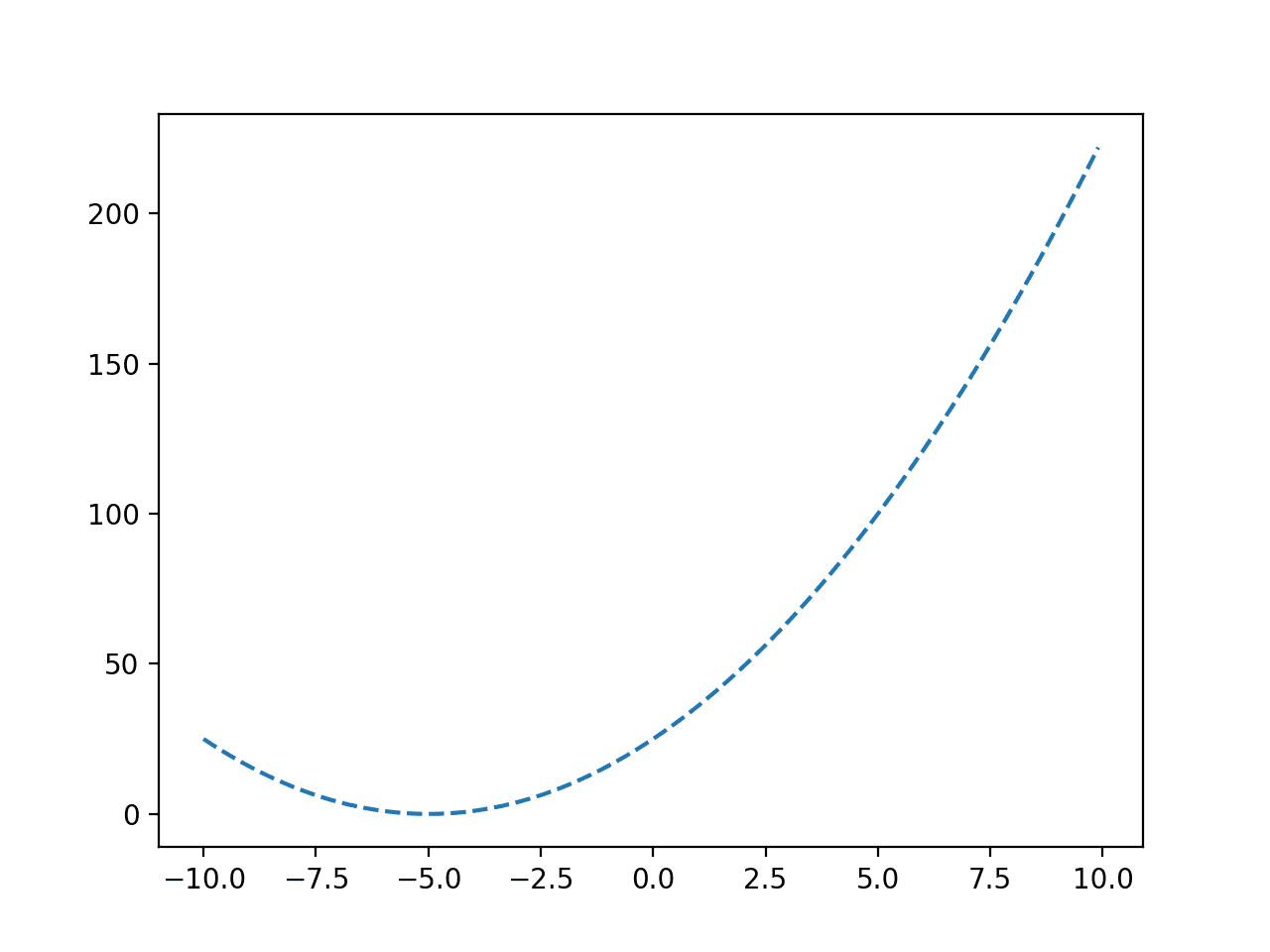 Line Plot of a Convex Objective Function