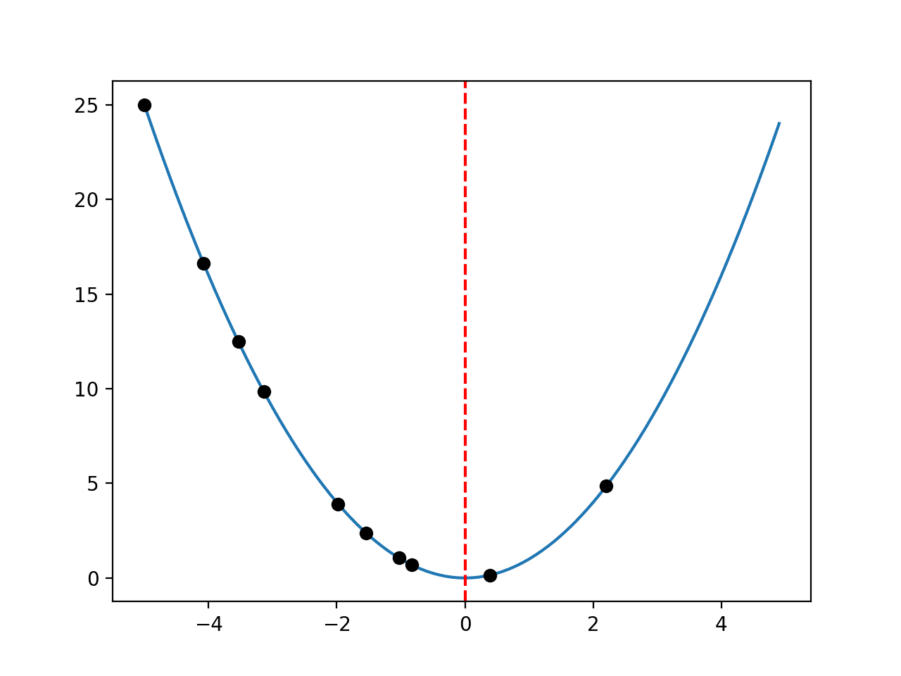 Line Plot of a One-Dimensional Function With Optima Marked by a Red Line and Samples Shown with Black Dots