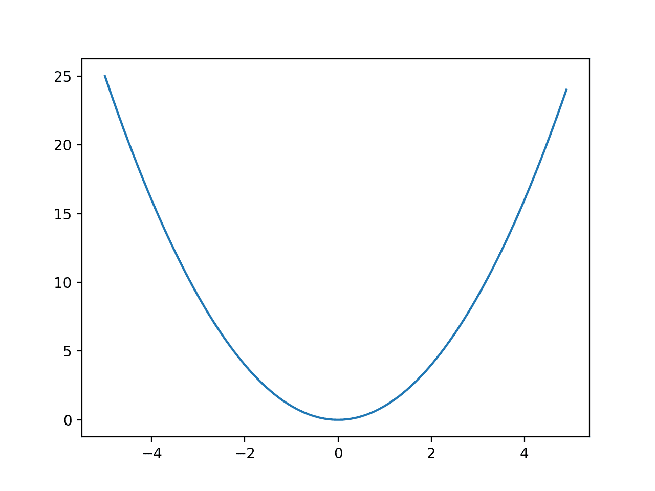 Line Plot of a One-Dimensional Function