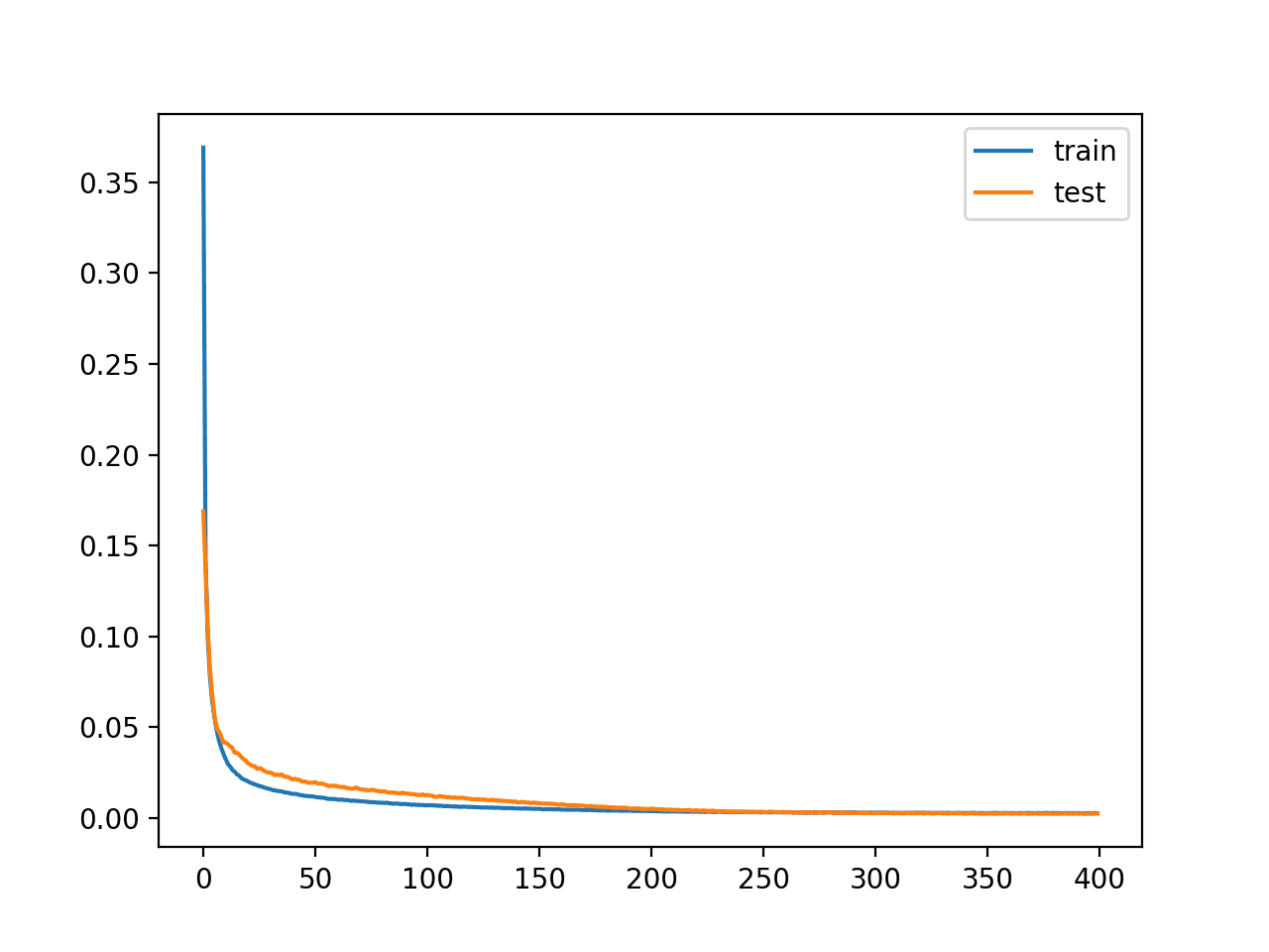 Learning Curves of Training the Autoencoder Model for Regression Without Compression