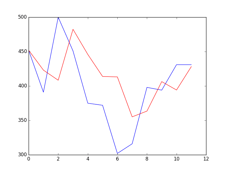 Time Series Forecast Case Study with Python: Monthly Armed