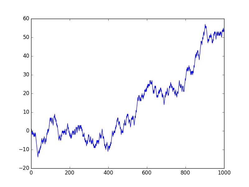 A Gentle Introduction to the Random Walk for Times Series