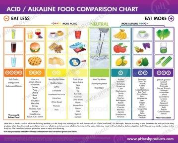 Acid-Alkaline Food Comparison Chart