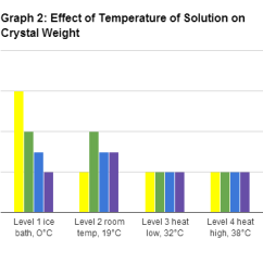 Borax Crystal Diagram Vga To Av Wiring Data Analysis Growth Experiment