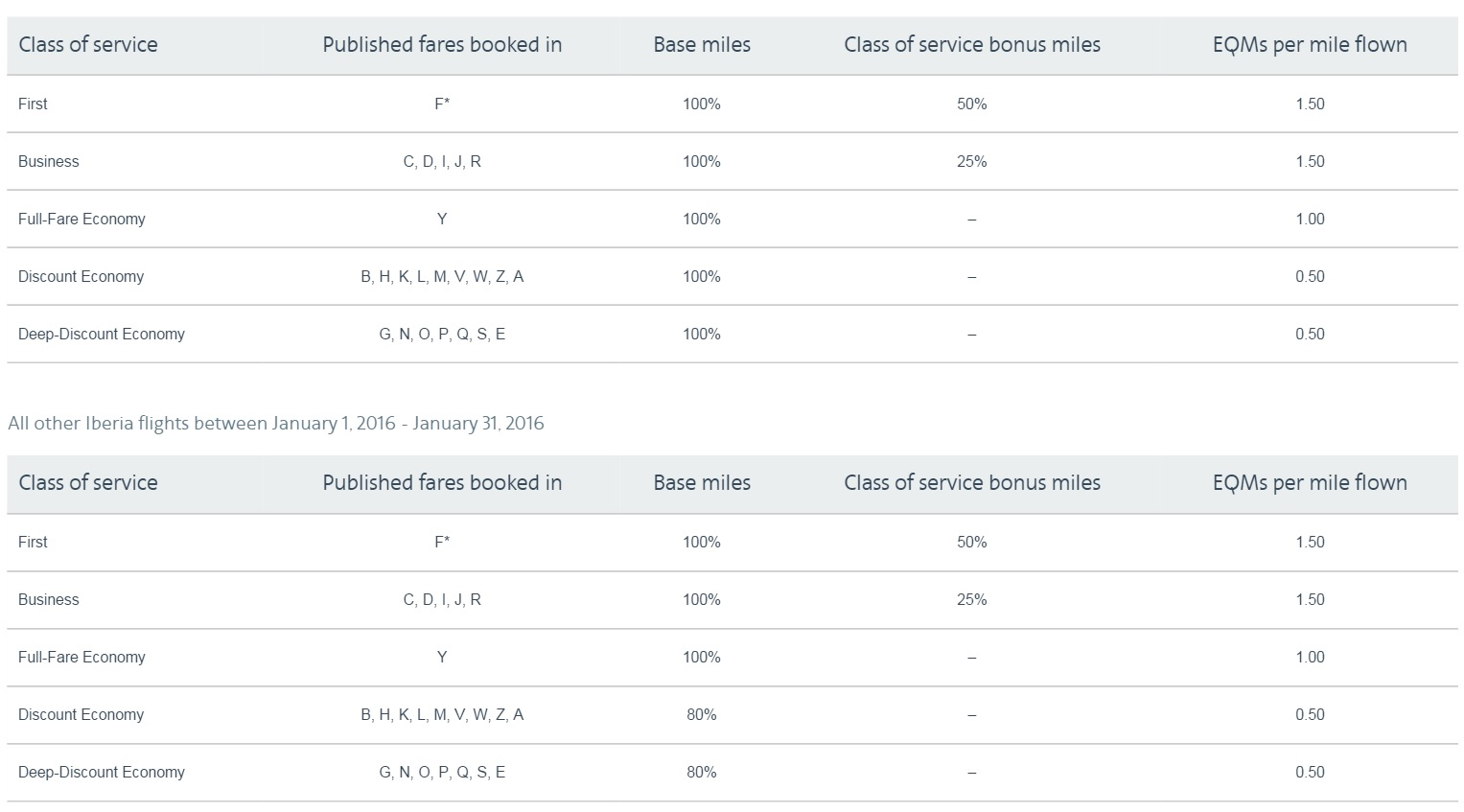 American Changed Mileage Earning On British Airways And