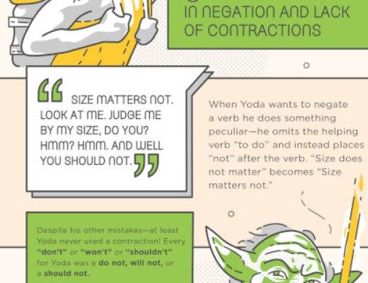 Grammar Like a Master (Yoda)!