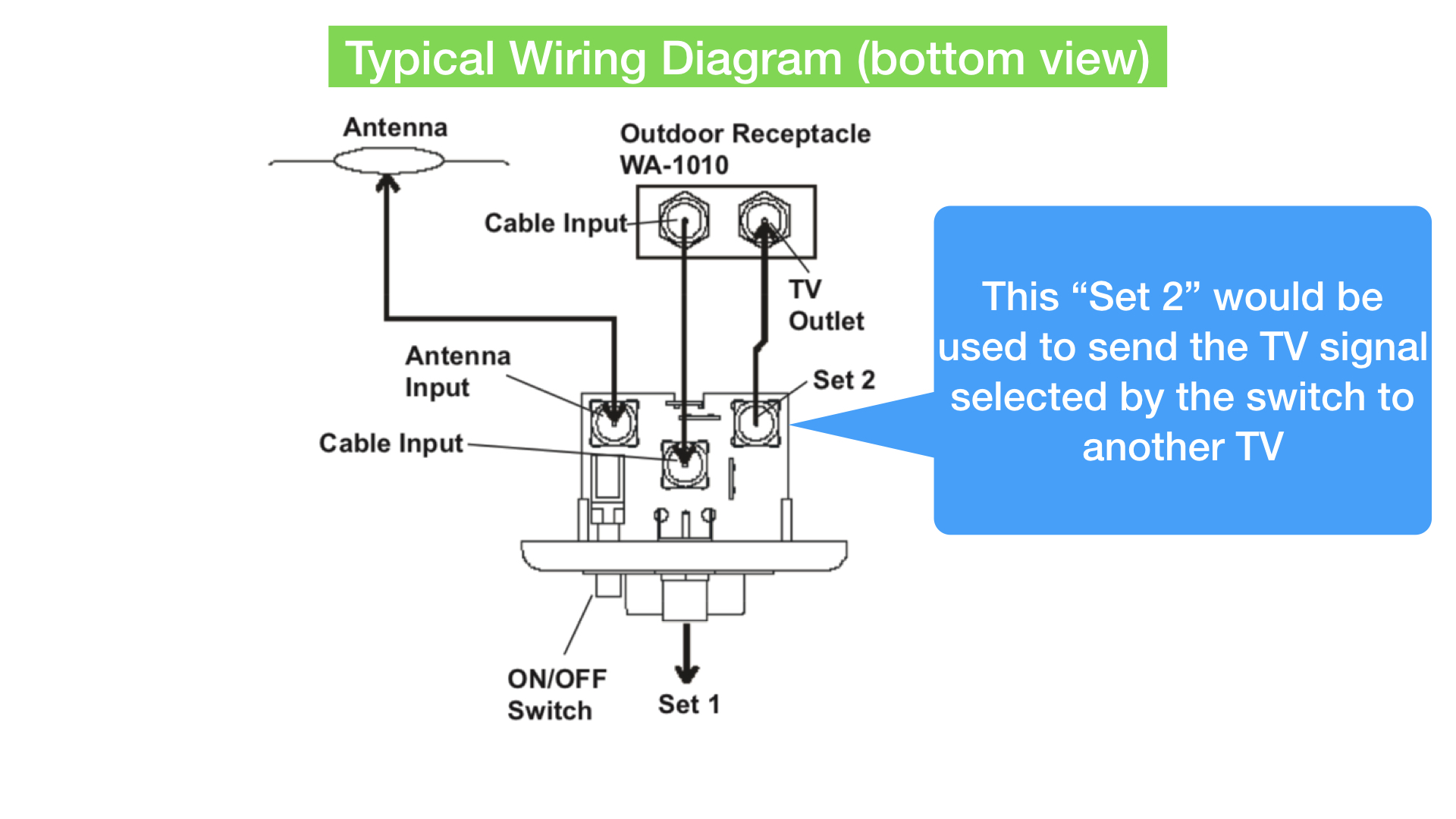 hight resolution of rv tv cable wiring diagram wiring diagram autovehicle wiring diagram for cable box to tv to dvd tv antenna for rv wiring