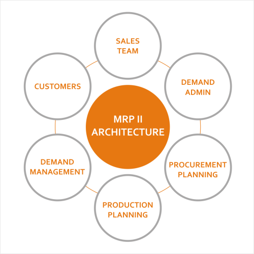 small resolution of planting mrp ii practices supply chain optimization