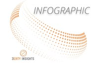 3Sixty Insights Infographic