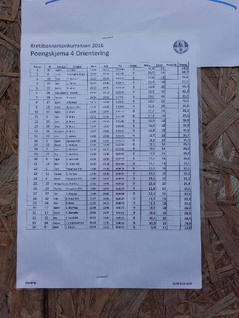 KBK 2016: Resultatliste fra orienteringsløpet Foto: Trond Engen