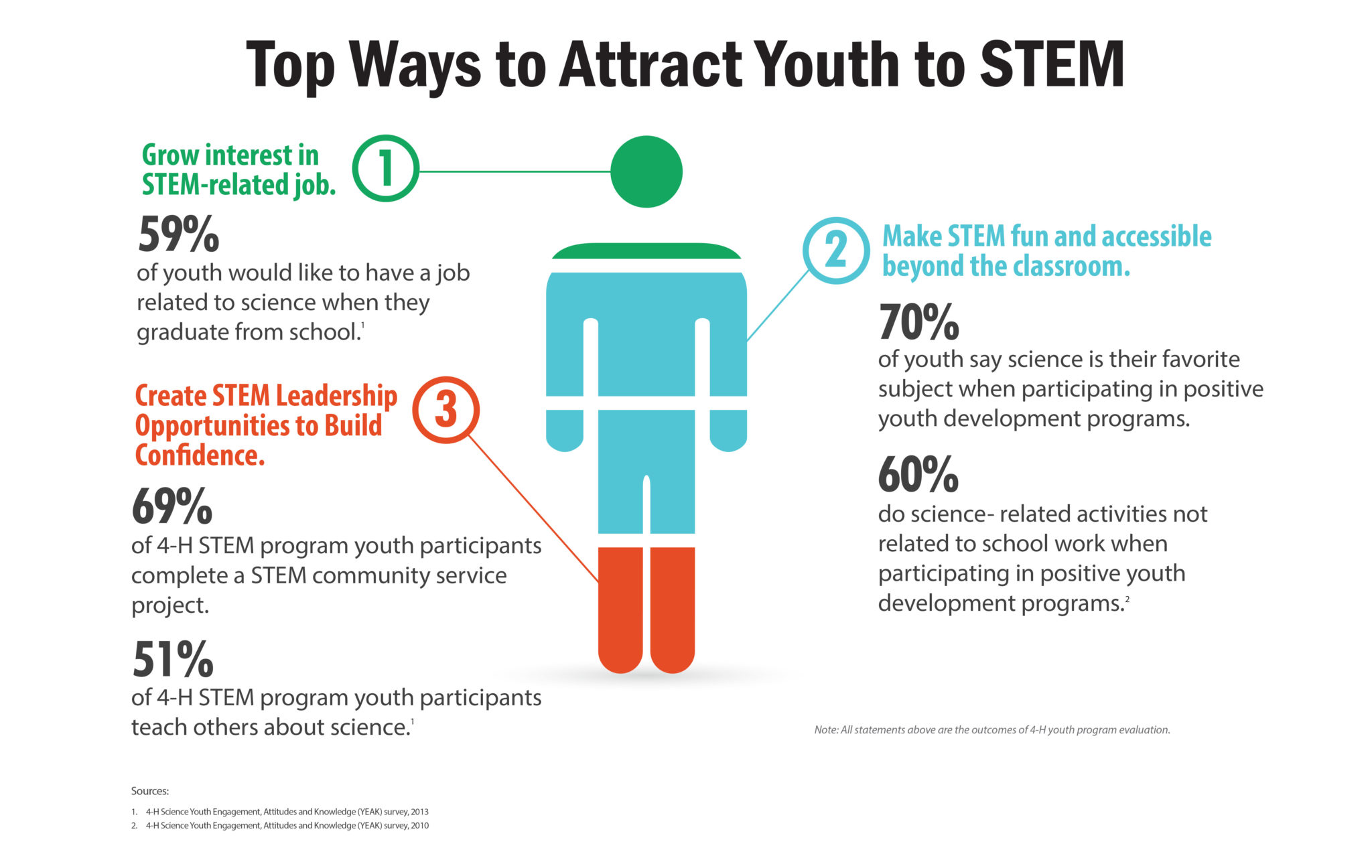 Youth Development Research