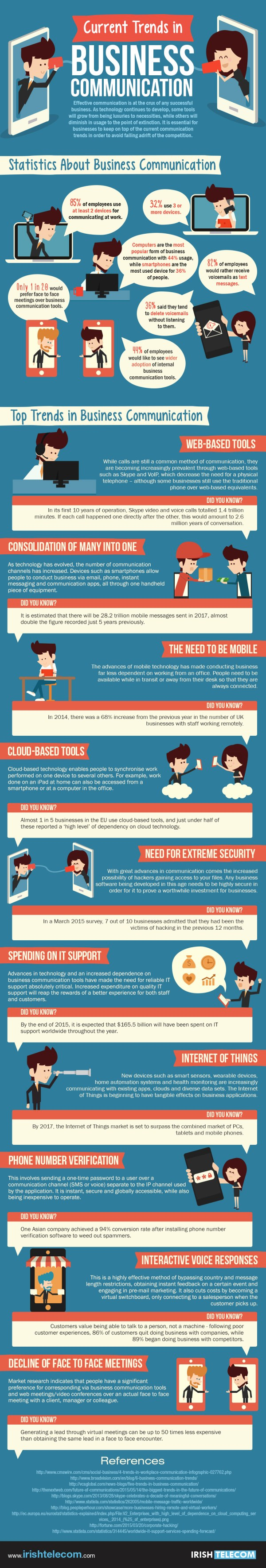 Infographic Current Trends In Business Communication