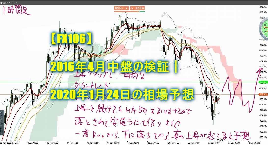 【FX106】2016年4月中盤の検証|2020年1月24日の相場予想