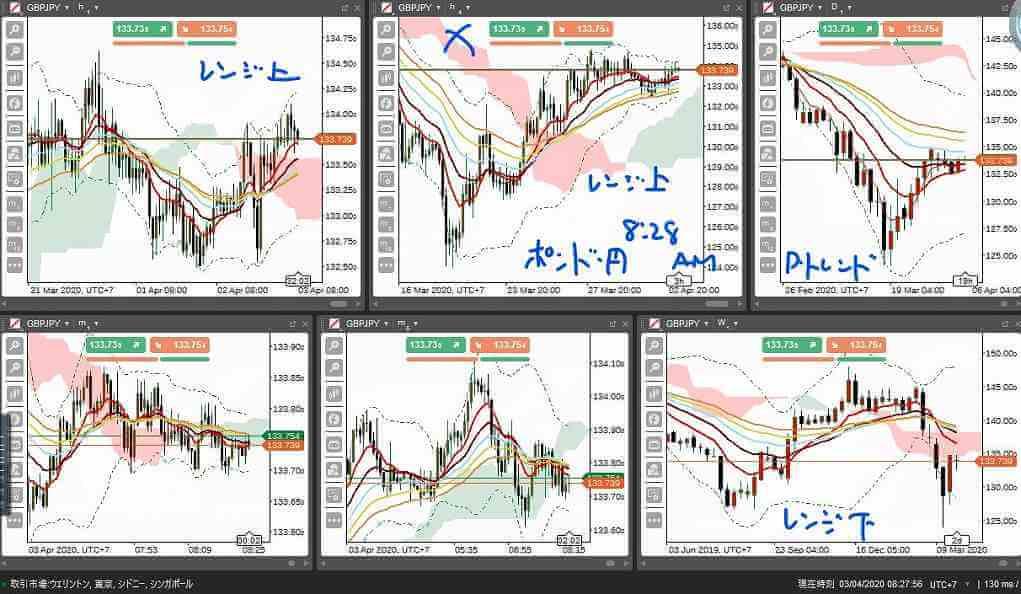 ポンド・円予想8時29分