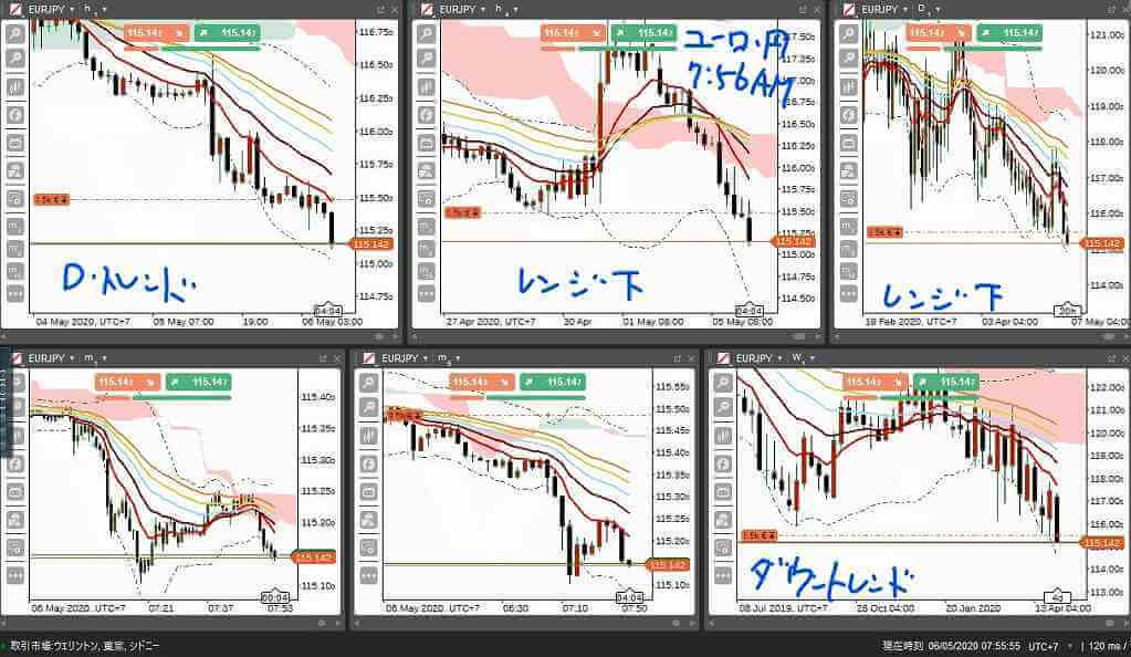 ユーロ・円予想7時58分