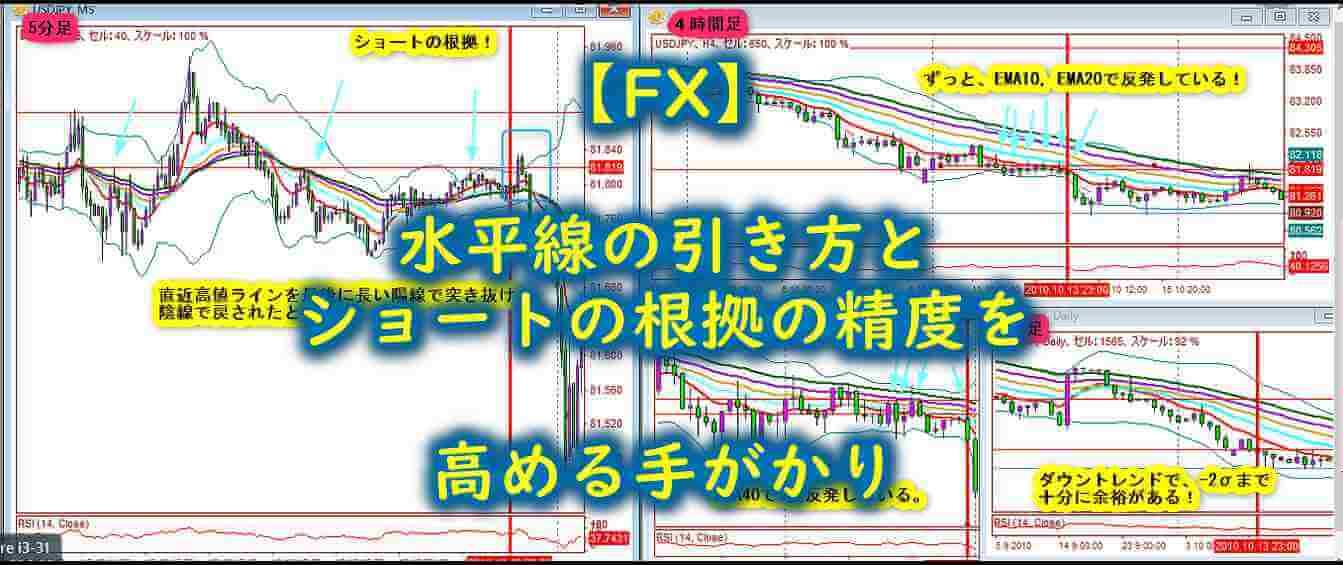【FX】水平線の引き方とショートの根拠の精度を高める手がかり