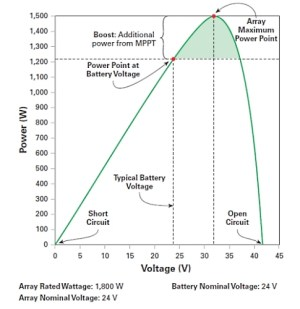 Power Voltage Curve MPPT