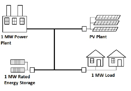 Ultracapacitor Storage Can Help Build A Reliable Solar Grid