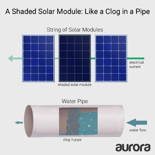 small resolution of the current flowing through a string of solar modules can be thought of as similar to the flow of water through a pipe much like a clog reduces water flow