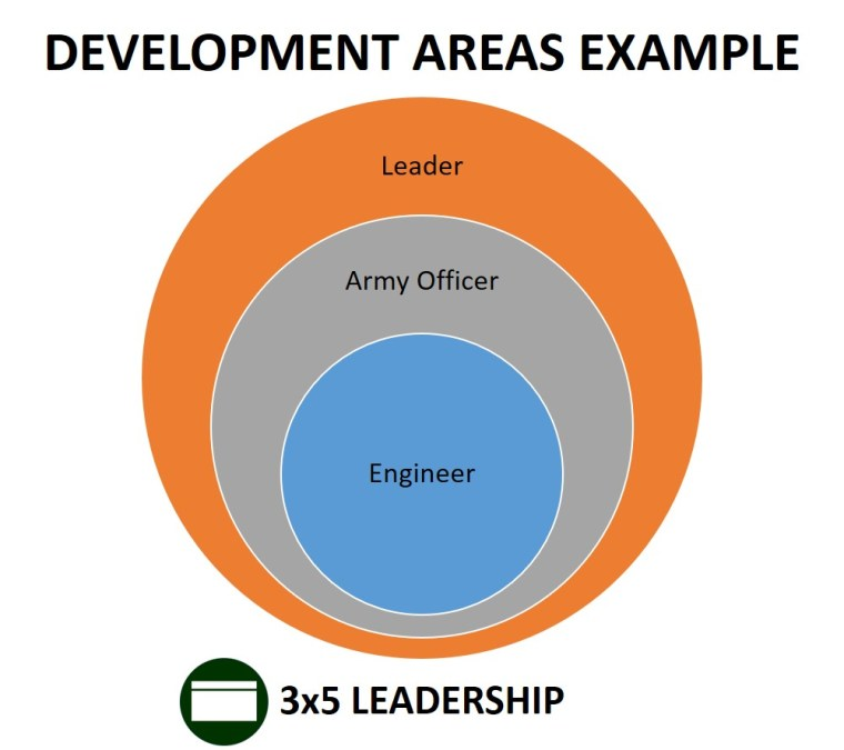 development domains graphic_3x5 leadership