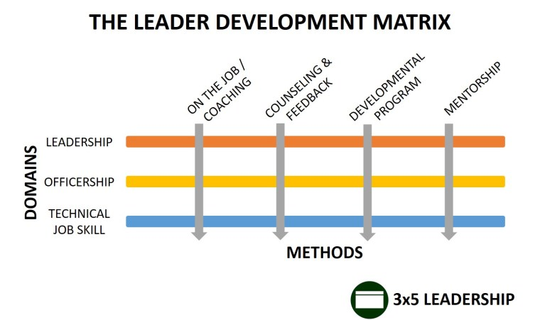 Leader Development Matrix Graphic_3x5 Leadership