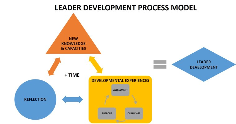 Leader Development Process Model
