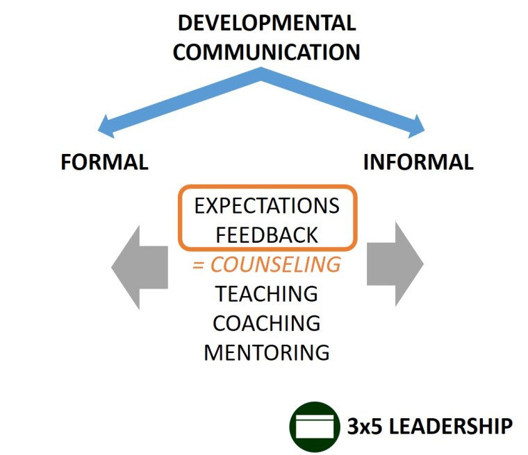 Developmental Communication Graphic_3x5 Leadership