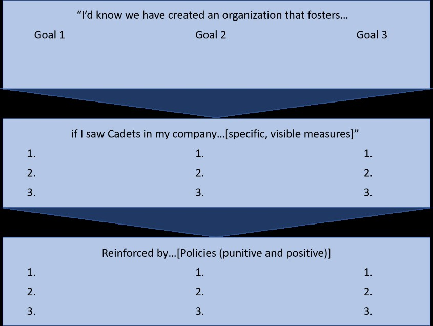 Goals In Lieu of Vision 1_3x5 Leadership