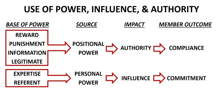 Bases of Power_3x5 Leadership